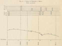 6 ligne morcenx mezos profil