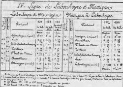 7a labouheyre mimizan plage horaires 1895
