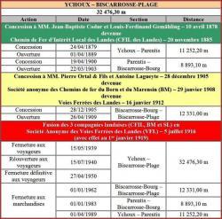 Ychoux bicarrosse tableau dates
